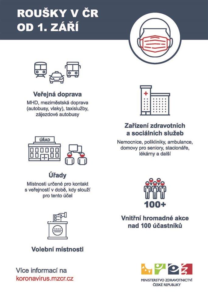 Roušky od 1. září: Zdroj: MZ ČR